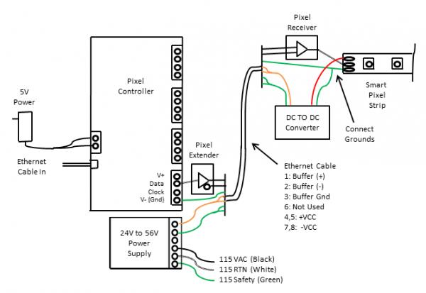 wiring smart pixels